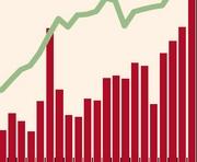 Экспорт харьковских предприятий вырос на треть