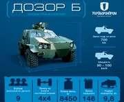 Разработанный в Харькове бронеавтомобиль поступит в войска в марте: инфографика
