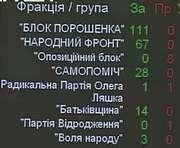 Местные выборы в Украине назначены на 25 октября