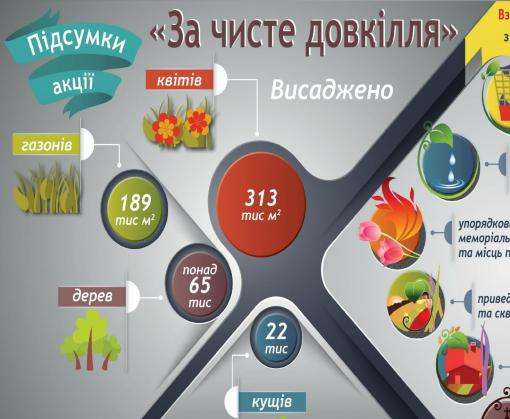На Харьковщине подвели итоги акции «За чисте довкілля»