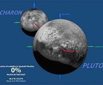 Объяснена роль «сердца» Плутона