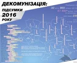 В Харьковской области сменили названия тысячам улиц