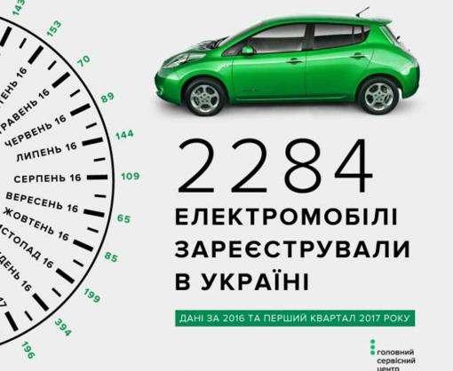 Харьков вошел в топ-3 по электрокарам