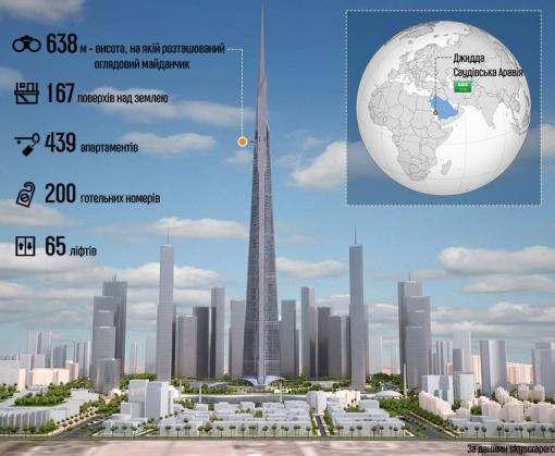 Как будет выглядеть самый высокий в мире небоскреб: инфографика
