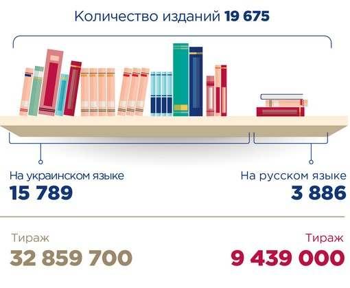 Украинских книг на полках стало больше: инфографика