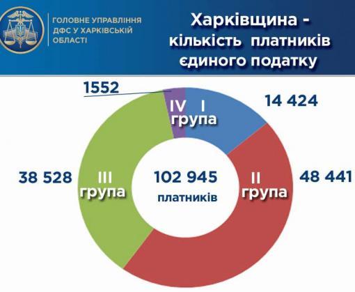 В Харьковской области увеличили сбор единого налога