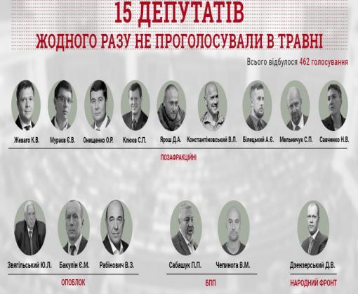 Злостные прогульщики: более семи десятков депутатов в мае почти не ходили на работу