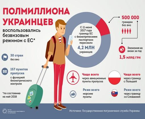 Что изменилось для украинцев за год безвиза