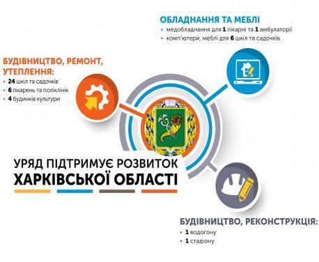На ремонт социальных и культурных объектов Харьковской области выделены миллиарды
