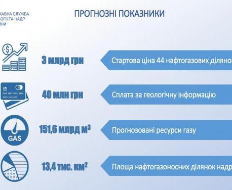 Кабмин ввел прозрачные аукционы для продажи разрешений на добычу газа