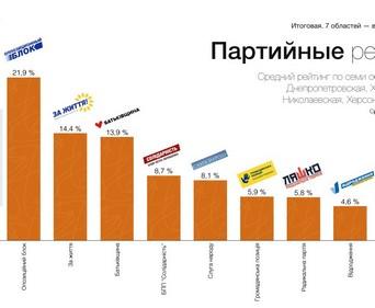 На Юге и Востоке Украины собираются голосовать за Тимошенко и «Оппозиционный блок» – социологи