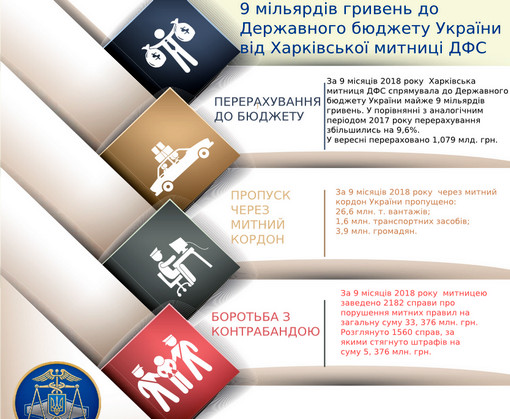 В Государственный бюджет Украины от Харьковской таможни поступило 9 миллиардов
