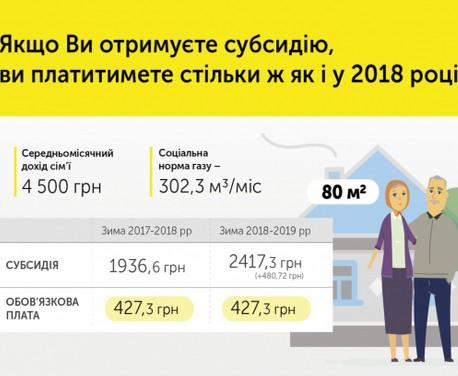 Получатели субсидий не почувствуют колебаний цены на газ – Кабмин