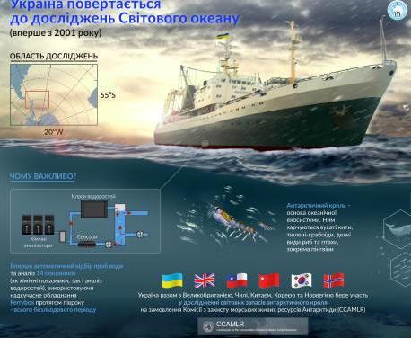 Украинские ученые отправляются изучать Южный океан
