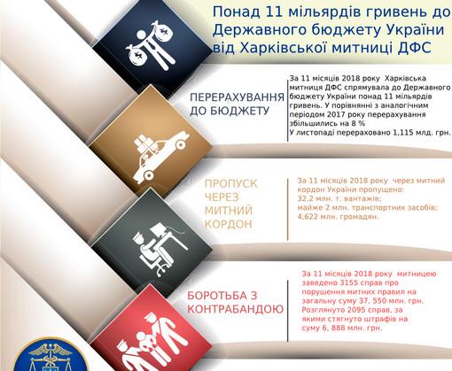 11 миллиардов за 11 месяцев: Харьковская таможня отчиталась о работе