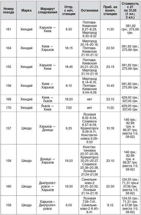 Цены билетов на поезда «