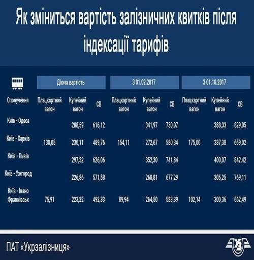 В «Укрзализныце» поведали, насколько подорожают билеты напоезда