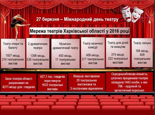 Регистрация наакцию «Ночь театров» стартовала в российской столице